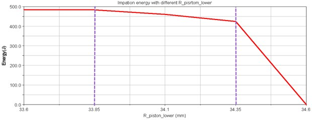 Piston displacement curves