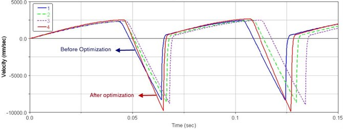 Velocity curves of the optimization process