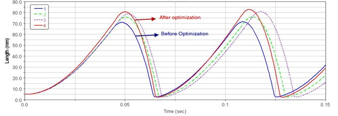 Displacement curves of the optimization process