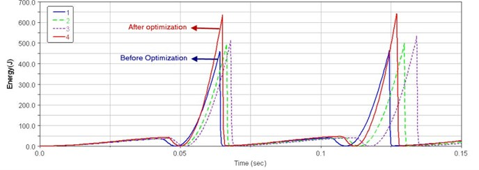 Impact energy curves of the optimization process