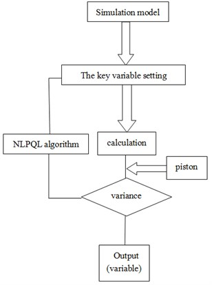 The block diagram of optimized design