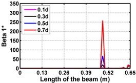 Damage indices for fixed beam at damage location 3L/4  with (a-c) crack depth 0.7d, (d-f) varying crack depths
