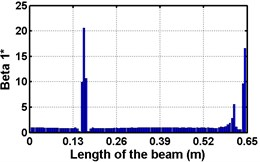 Damage Indices for Cantilever Beam at damage location L/4  with (a-c) crack depth 0.3d, (d-f) varying crack depths