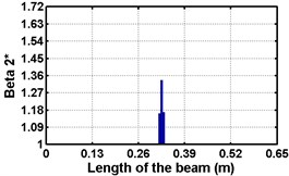 Damage indices for simply supported beam at damage location L/2  with (a-c) crack depth 0.5d, (d-f) varying crack depths