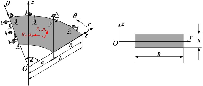 Schematic diagram of annular sector thin plate with arbitrary boundary condition