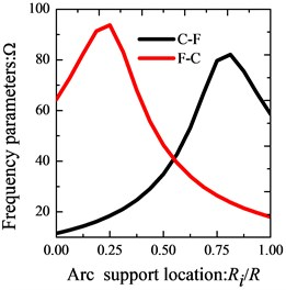 Variation of the frequency parameters Ω versus the radial support locations and arc support locations for annular sector plate with different boundary conditions