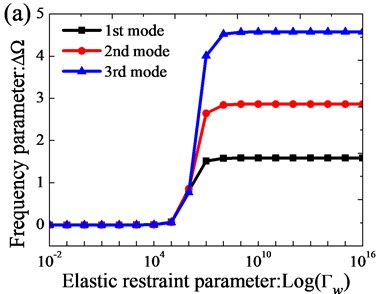 Variation of the frequency parameters Ω versus the elastic boundary restraint parameters  for annular sector plate: a) transverse spring stiffness; b) rotation spring stiffness