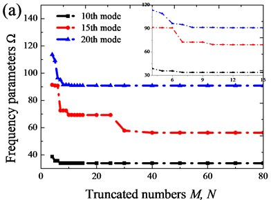 Variations of frequency parameter Ω with respect to truncated number M and N: a) FFFF; b) CCCC