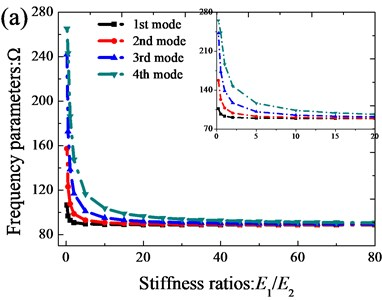 Variation of the frequency parameters Ω versus the stiffness rations (E1/E2)  for annular sector plate: a) CCCC; b) E3E3E3E3