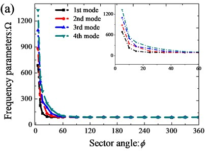 Variation of the frequency parameters Ω versus the sector angle  for annular sector plate: a) CCCC; b) E3E3E3E3