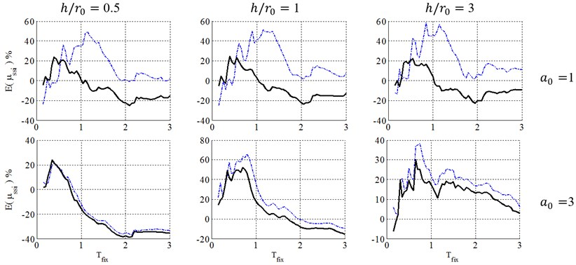 Ductility demand of soil-structure system, resulted from NSPs, for structural ductility of 4  and surface foundation. (-∙-∙-∙- Coefficient method, ––– Equivalent linearization method)