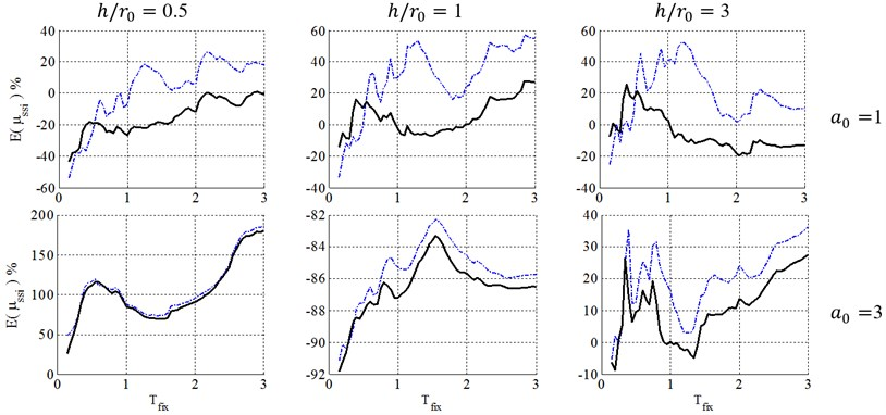 Ductility demand of soil-structure system, resulted from NSPs, for structural ductility of 4  and embedment ratio of 0.5. (-∙-∙-∙- Coefficient method, ––– Equivalent linearization method)