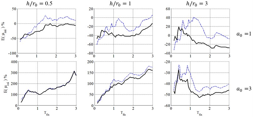 Ductility demand of soil-structure system, resulted from NSPs, for structural ductility of 4  and embedment ratio of 1. (-∙-∙-∙- Coefficient method, ––– Equivalent linearization method)