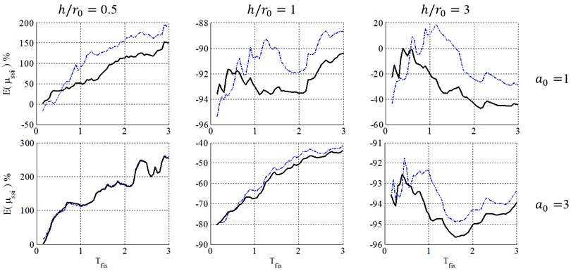 Ductility demand of soil-structure system, resulted from NSPs, for structural ductility of 4  and embedment ratio of 1.5. (-∙-∙-∙- Coefficient method, ––– Equivalent linearization method)