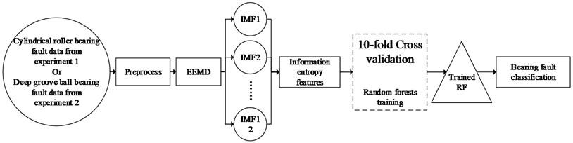 Scheme of the method