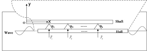 Model of shaft-hull system