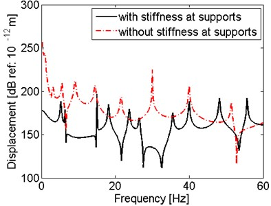 Comparison of results for the shaft with and without support stiffness