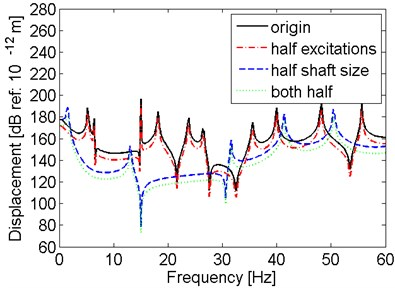 Comparison of results for the shaft with different size and excitation amplitude