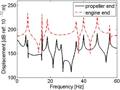 Dynamic responses of the shaft  under hull excitations