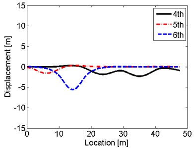 Response shapes under hull excitations of natural frequencies