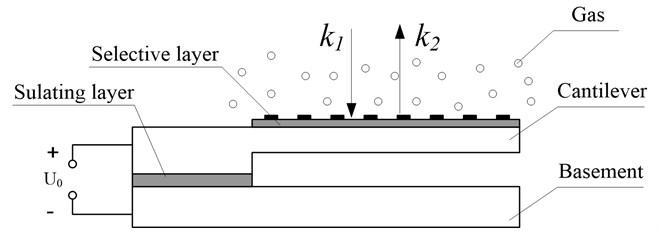Micro resonant gas sensor model