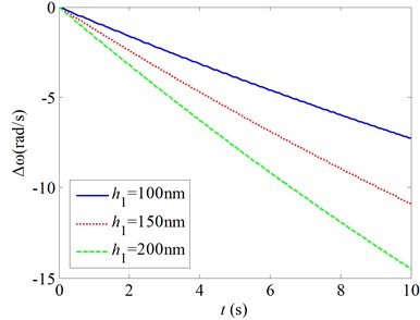 Changes of the natural frequencies as a function of the time for various mechanical parameters
