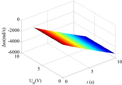 Changes of the natural frequencies as a function of the time for various bias voltages