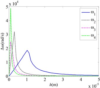 Effects of the van der Waals force on the natural frequencies for various mechanical parameters