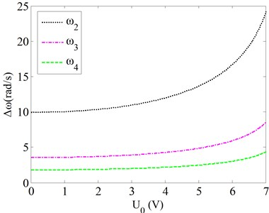 Effects of the van der Waals force on the natural frequencies for various bias voltages