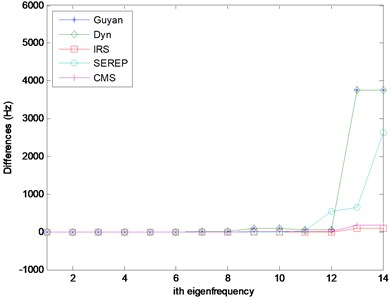 Campell Diagrams and eigenfrequency comparison