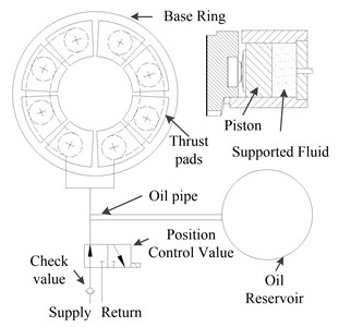 A schematic diagram of a thrust  bearing with a RC