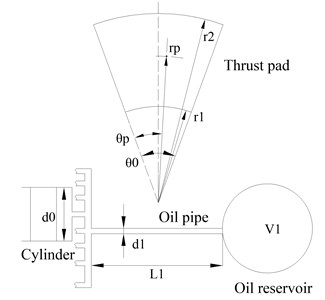 Specifications of a thrust  bearing with a RC