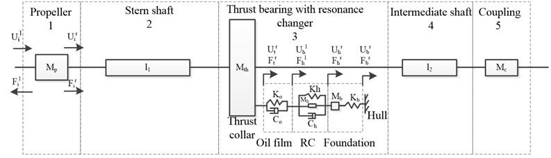A model of longitudinal vibration of propulsion shafting system