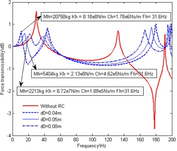 Effect of RC with variations in designing parameters on force transmissibility