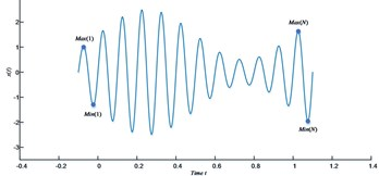 a) The time series x(t); b) the illustration of the slope-based method