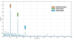 Spectra of IA of ISC1s