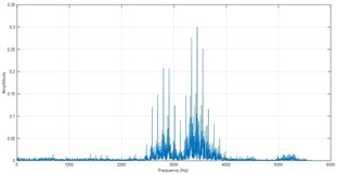 Frequency spectra of ISC1s