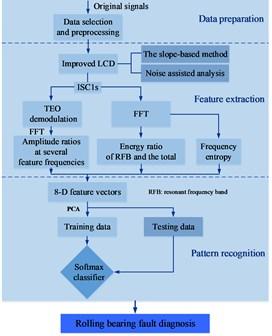 Flowchart of fault diagnosis
