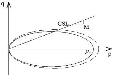 Schematic view of the yield surfaces  in q-p stress space