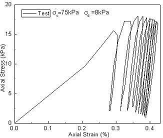 Comparison between test results and predicted values of the q~εd curve