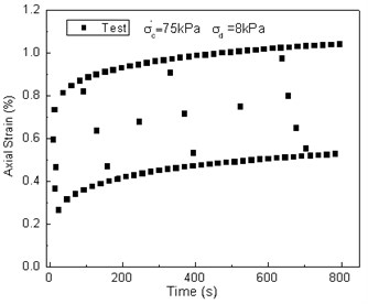 Comparison between test results and predicted values of the strain vs. time curve