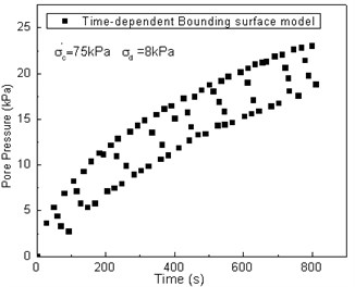 Comparison between test results and predicted values of the pore pressure vs. time curve