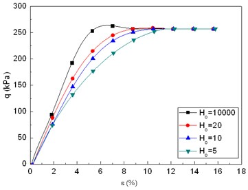 Diagram of H0 effect on the q~ε relationship