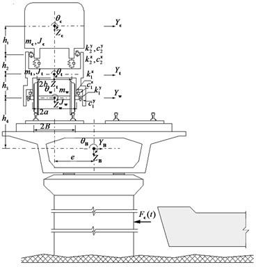 Dynamic model for train-bridge system subjected to vessel collision