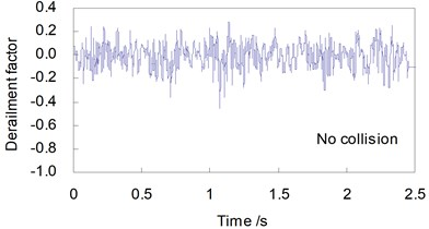 Derailment factor curves of the train (V= 250 km/h)