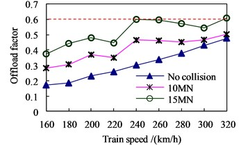 Distributions of running safety indices vs train speed