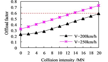 Distributions of running safety indices vs collision intensity