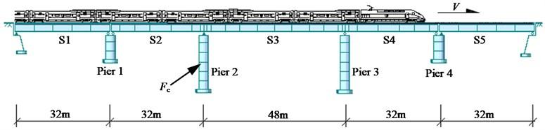 Configuration of the (32+48+32) m continuous bridge with 32 m side spans
