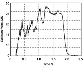 Impact force time history of a vessel on concrete pier (impact velocity V= 4.0 m/s)