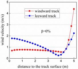 Wind velocity profile vs. porosity of wind barrier at track center